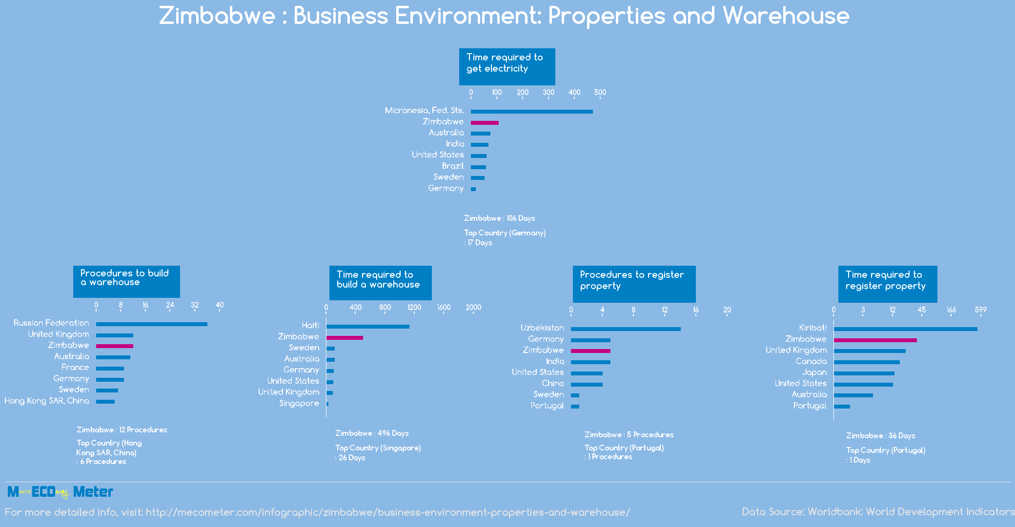 Zimbabwe : Business Environment: Properties and Warehouse