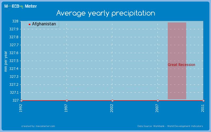 Average yearly precipitation - Comparison between ...