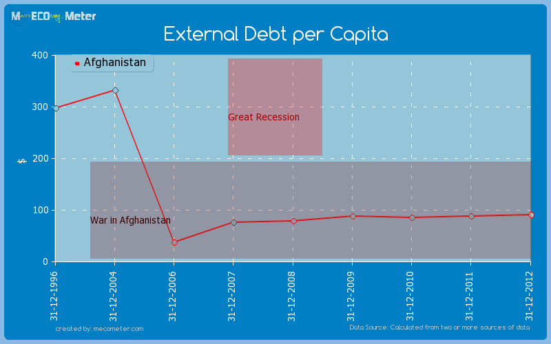 External Debt per Capita of Afghanistan