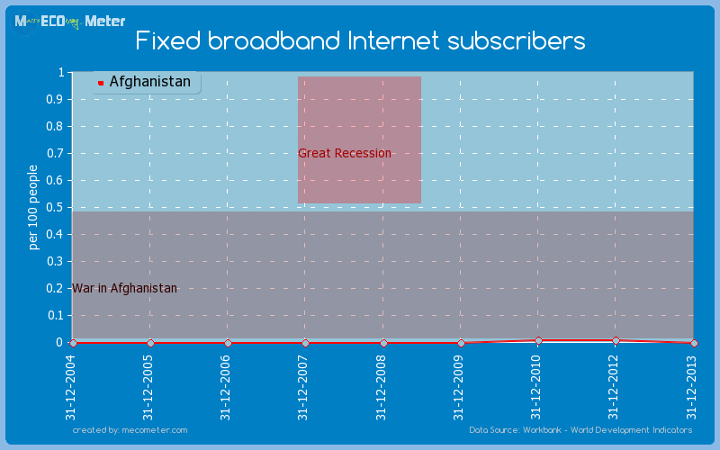 Fixed broadband Internet subscribers of Afghanistan