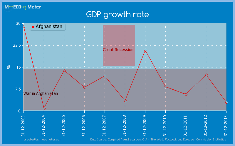 GDP growth rate of Afghanistan