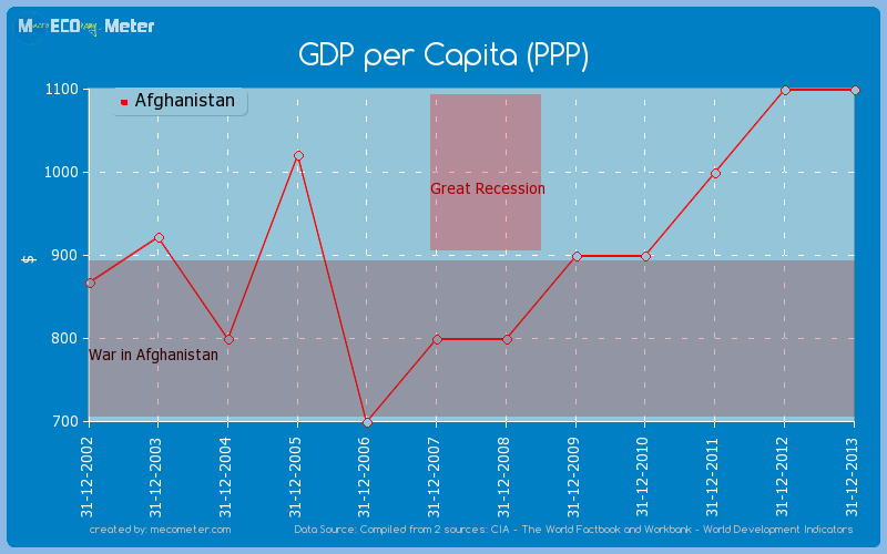 GDP per Capita (PPP) of Afghanistan