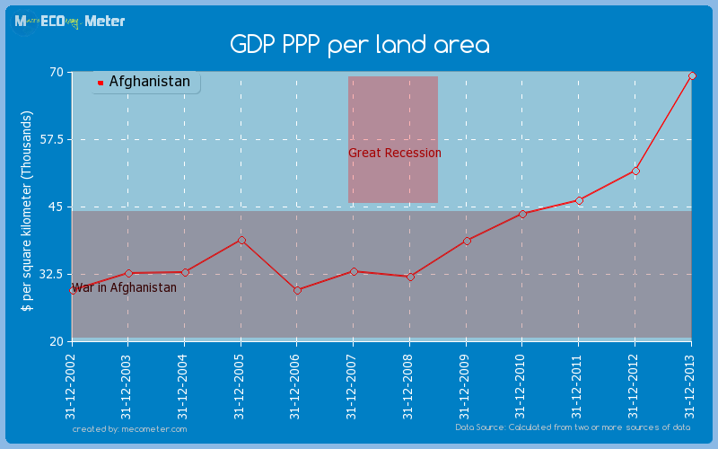 GDP PPP per land area of Afghanistan