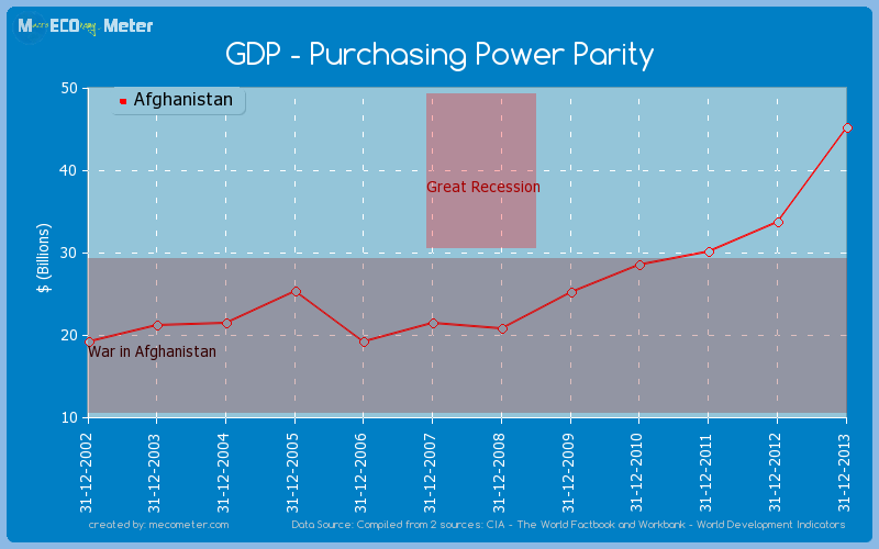 GDP - Purchasing Power Parity of Afghanistan