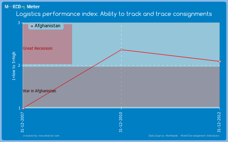 Logistics performance index: Ability to track and trace consignments of Afghanistan