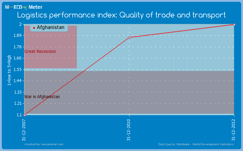 Logistics performance index: Quality of trade and transport of Afghanistan