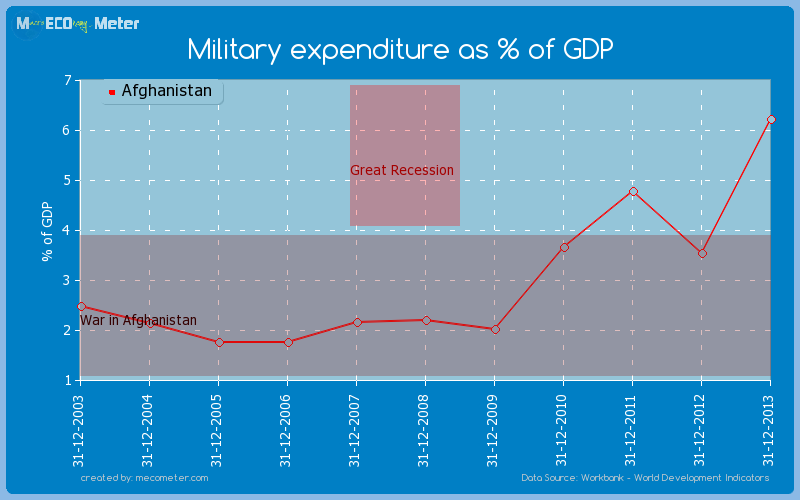 Military expenditure as % of GDP of Afghanistan