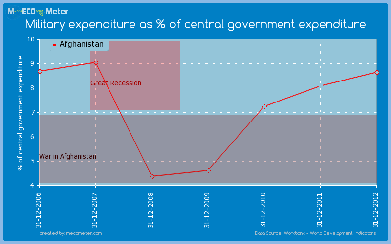 Military expenditure as % of central government expenditure of Afghanistan
