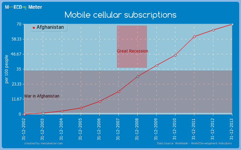 Mobile cellular subscriptions of Afghanistan