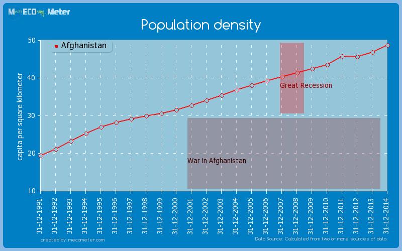 Population density of Afghanistan