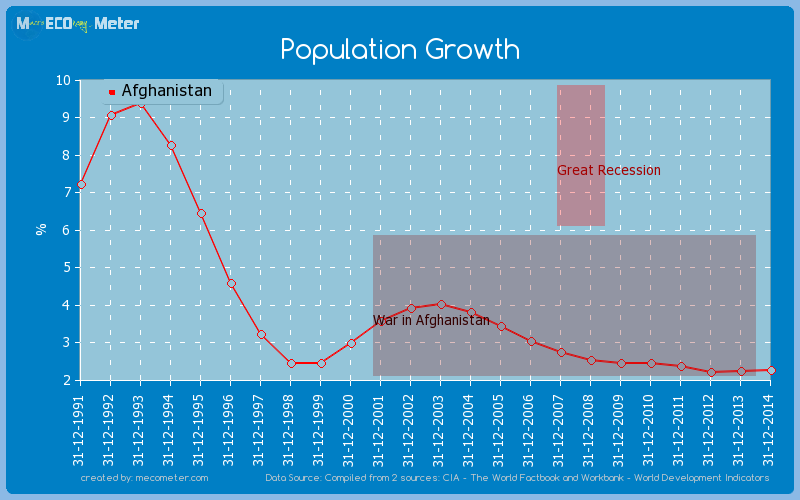 Population Growth of Afghanistan