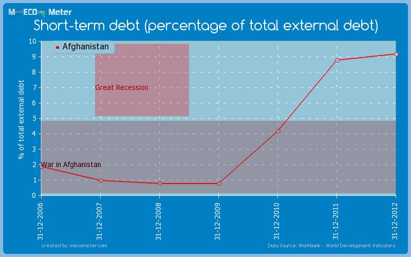 Short-term debt (percentage of total external debt) of Afghanistan