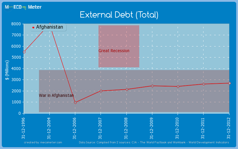 External Debt (Total) of Afghanistan