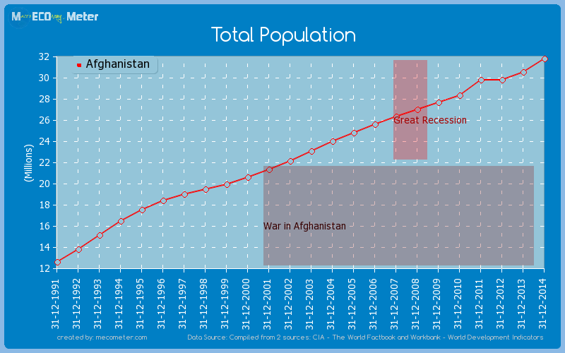 Total Population of Afghanistan