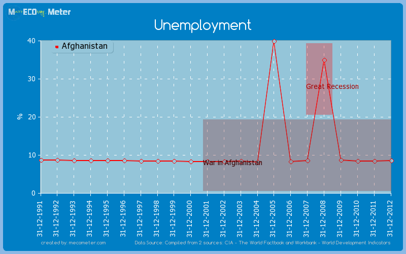 Unemployment of Afghanistan