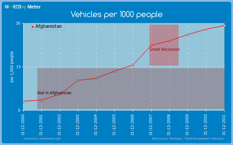 Vehicles per 1000 people of Afghanistan