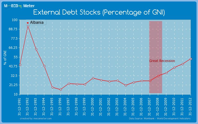 External Debt Stocks (Percentage of GNI) of Albania
