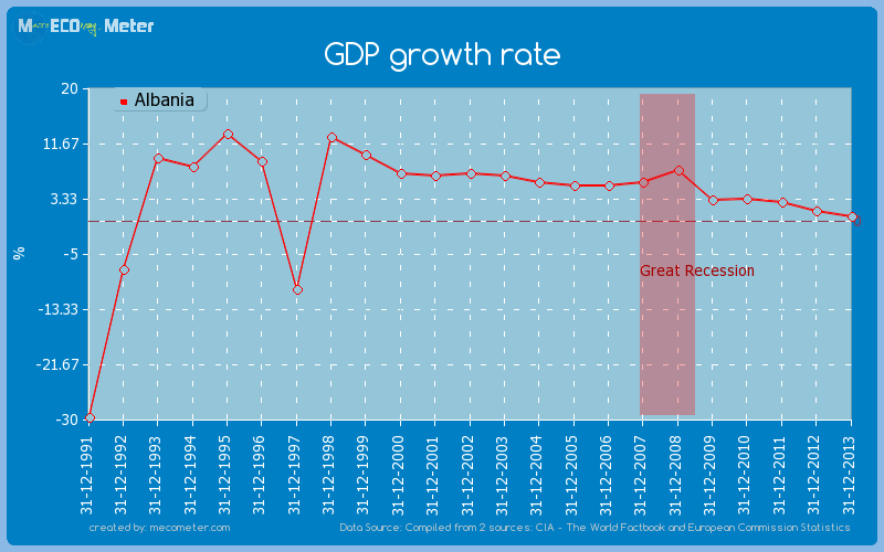 GDP growth rate of Albania