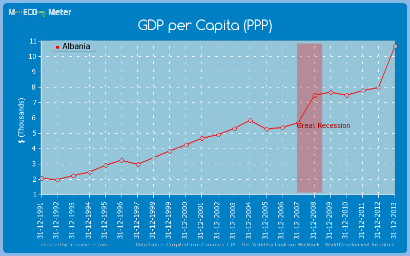 GDP per Capita (PPP) of Albania
