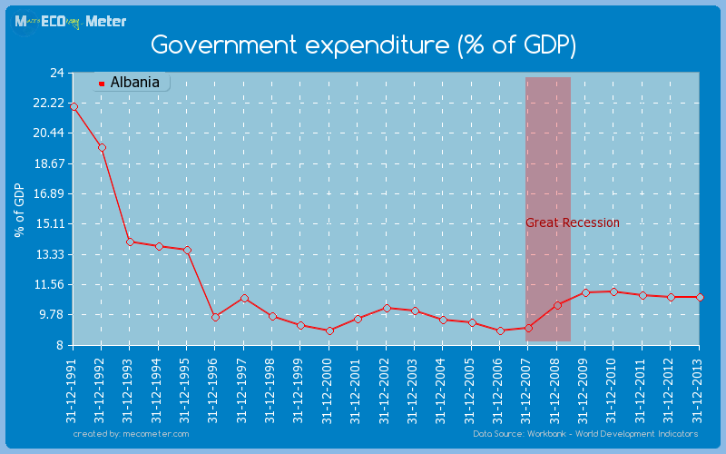 Government expenditure (% of GDP) of Albania