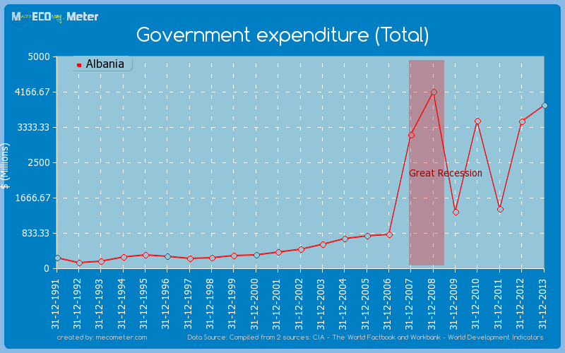 Government expenditure (Total) of Albania
