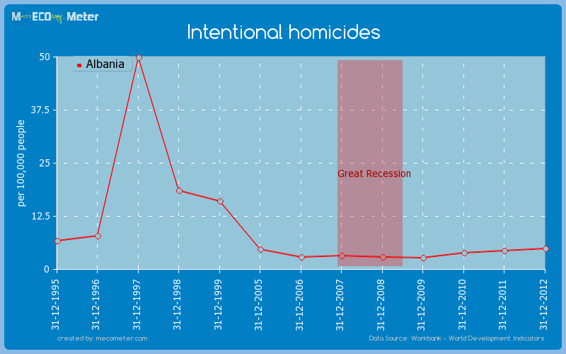 Intentional homicides of Albania