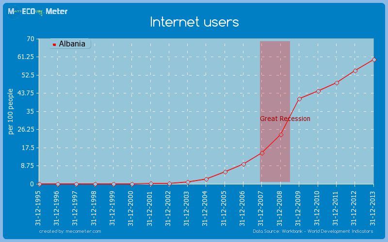 Internet users of Albania