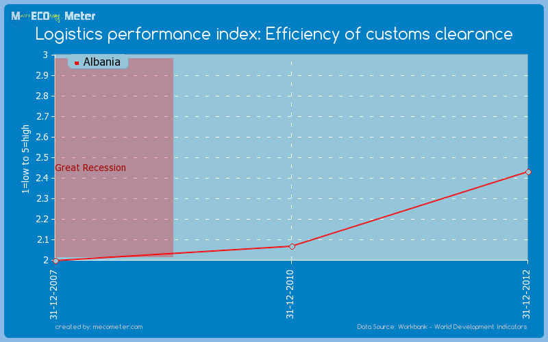Logistics performance index: Efficiency of customs clearance of Albania