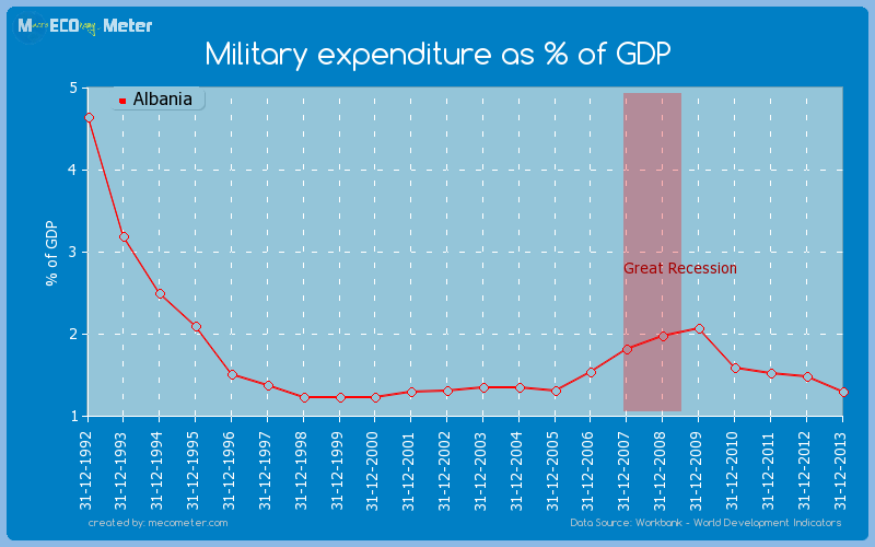 Military expenditure as % of GDP of Albania