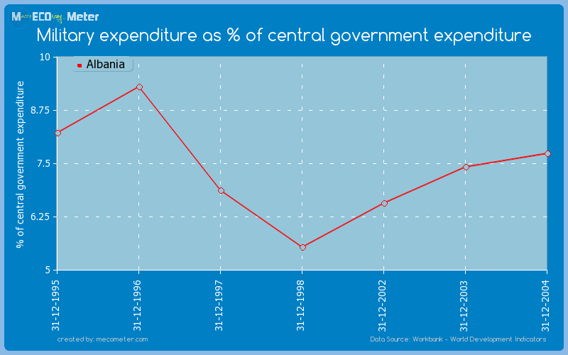 Military expenditure as % of central government expenditure of Albania