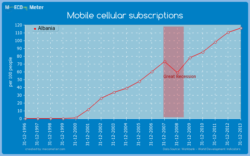 Mobile cellular subscriptions of Albania