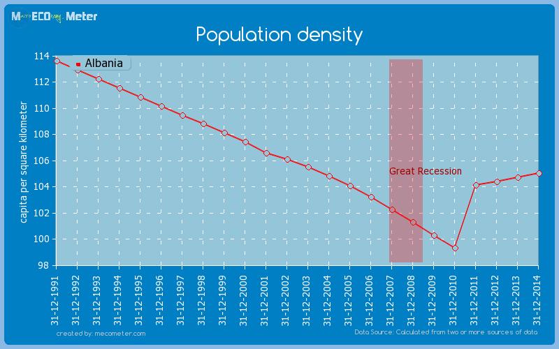 Population density of Albania