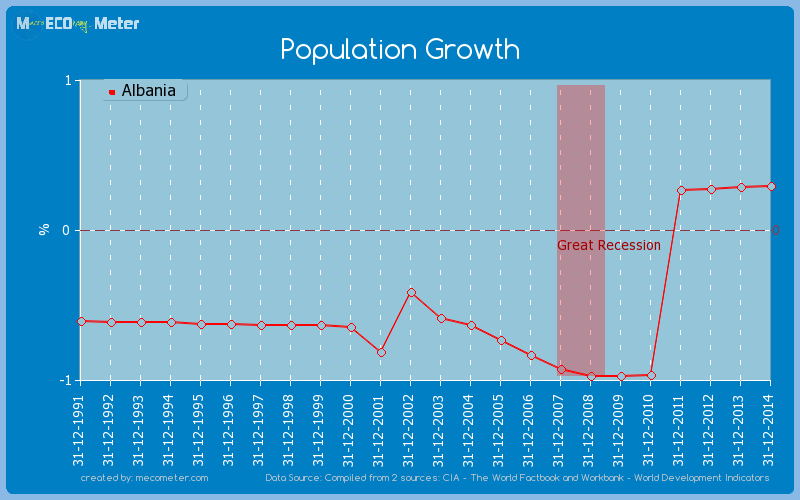 Population Growth of Albania