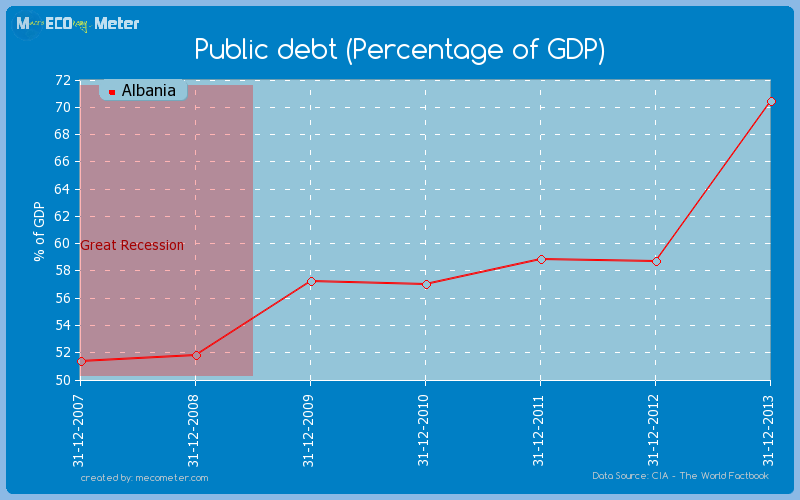 Public debt (Percentage of GDP) of Albania