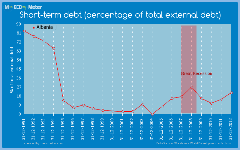 Short-term debt (percentage of total external debt) of Albania
