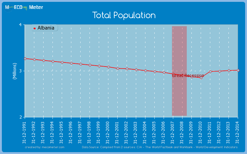 Total Population of Albania