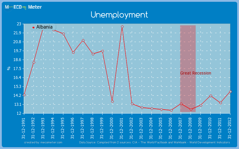 Unemployment of Albania