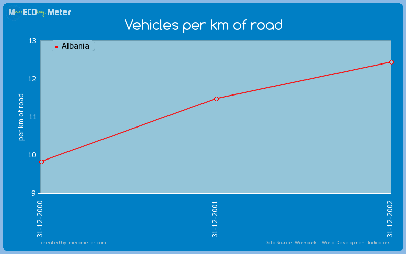 Vehicles per km of road of Albania