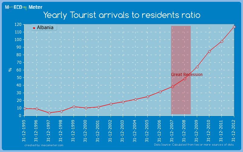 Yearly Tourist arrivals to residents ratio of Albania