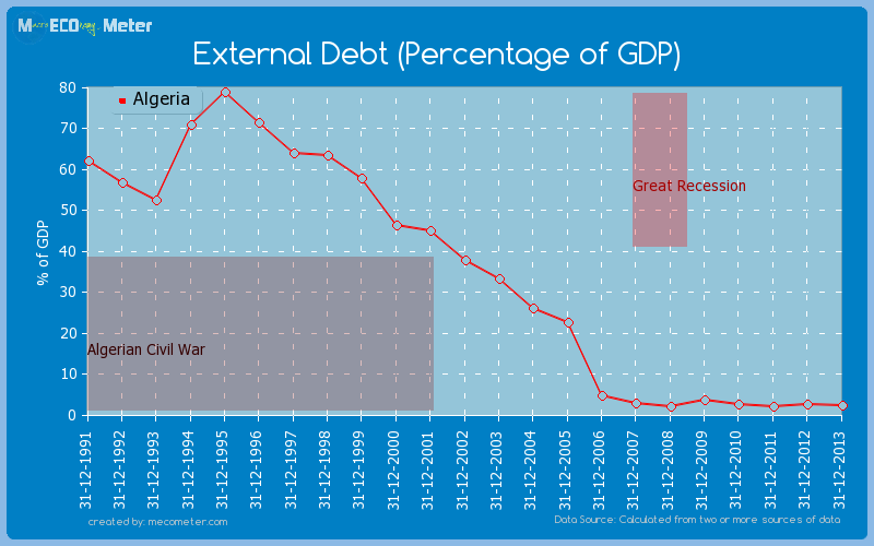 External Debt (Percentage of GDP) of Algeria