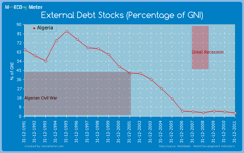 External Debt Stocks (Percentage of GNI) of Algeria