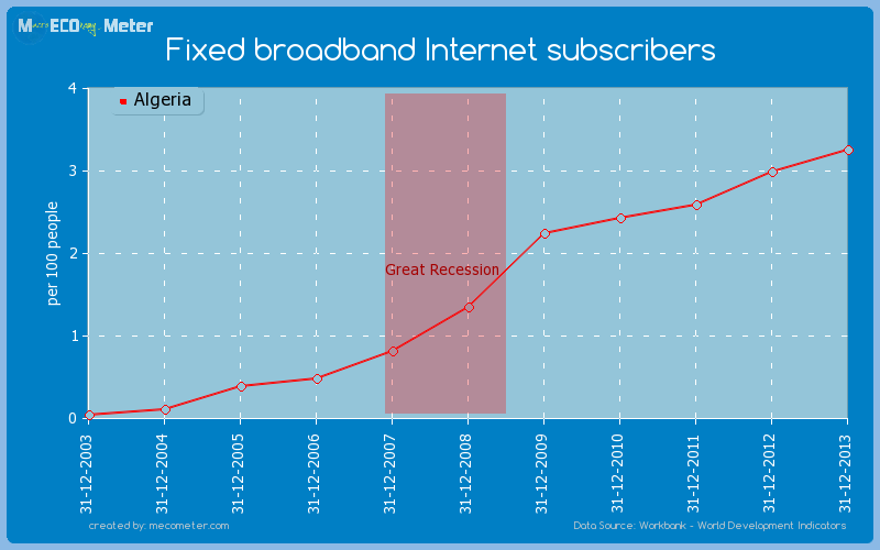 Fixed broadband Internet subscribers of Algeria
