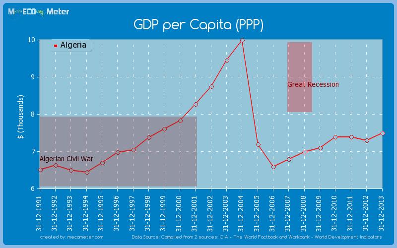 GDP per Capita (PPP) of Algeria