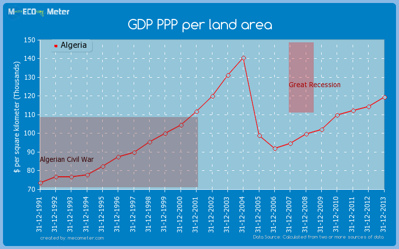 GDP PPP per land area of Algeria