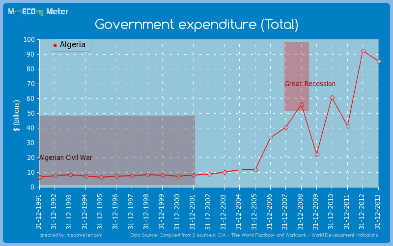 Government expenditure (Total) of Algeria