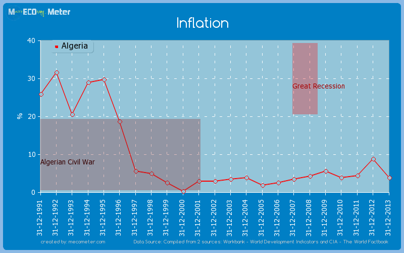 Inflation of Algeria