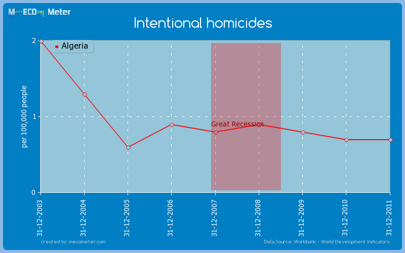 Intentional homicides of Algeria