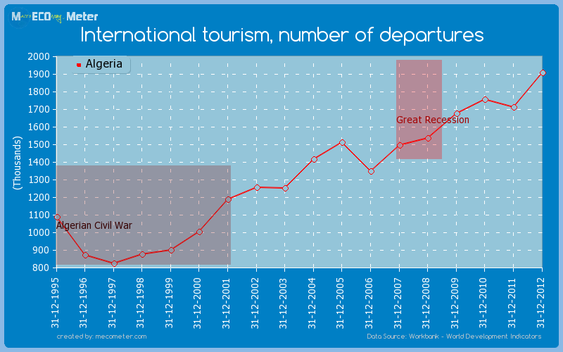 International tourism, number of departures of Algeria