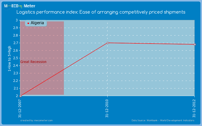 Logistics performance index: Ease of arranging competitively priced shipments of Algeria