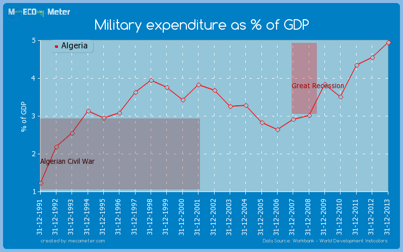 Military expenditure as % of GDP of Algeria